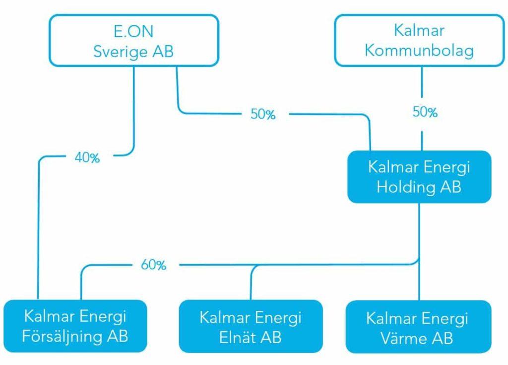 Kalmar Energis Organisation
