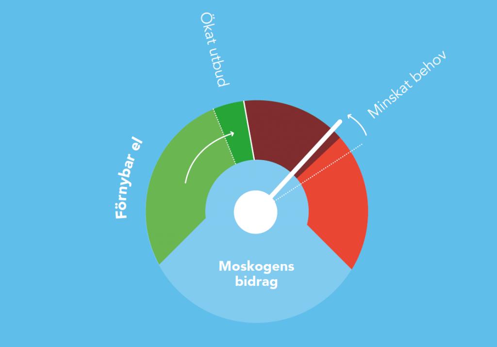 Mätare som visare hur Moskogen bidrar både till större utbud av förnybar el och till lägre elanvändning för uppvärmning.